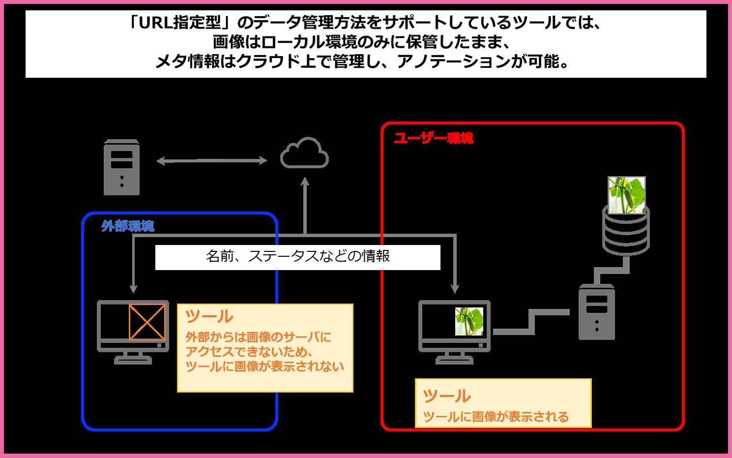 URL指定型ツールのアノテーション